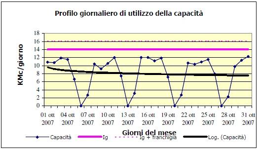 Profilo-giornaliero-gas