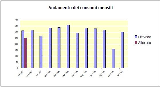analisi-consumi-gas